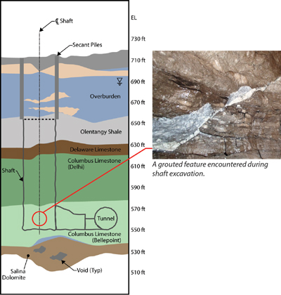 The three Phase 2 shafts extended through shale underlain by three strata of limestone with varying degrees of karst solutioning.