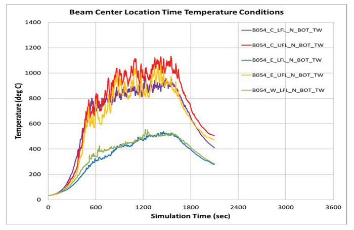 Project-specific customized fire time - temperature curve data