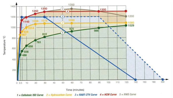 Prescribed fire time-temperature curves including RWS curve