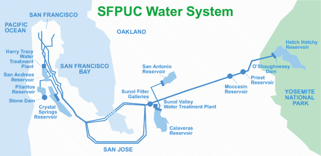 SFPUC Water System