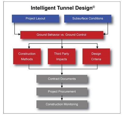 Intelligent Tunnel Design diagram