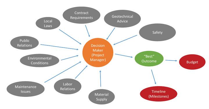Figure 3 - Considerations