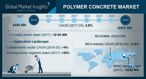 Polymer Concrete Market to Reach $600 Million By 2025