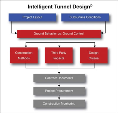 Intelligent Tunnel Design