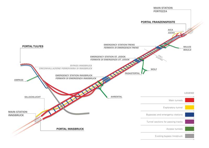 Overview of the whole Brenner Base Tunnel system