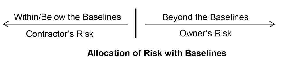 Allocation of Risk with Baselines
