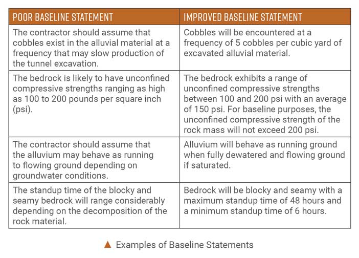 Examples of Baseline Statements