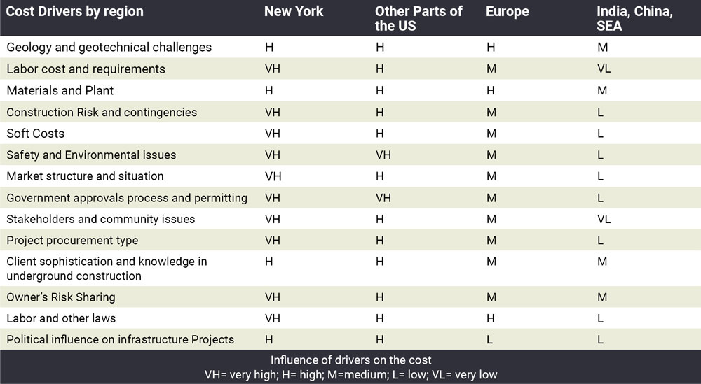 Table 2 – Comparison of Influence of Cost Drivers